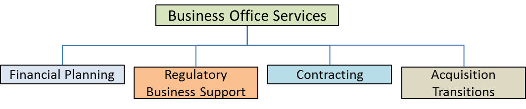 Business Office structure